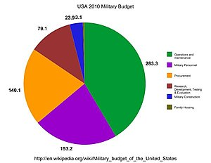 Military budget of the United States - USA 2010 Military Budget Spending