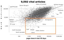Wikipedia:Short popular vital articles - Wikipedia