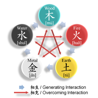 <i>Wu Xing</i> Chinese five elements