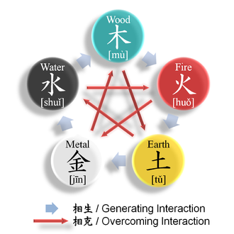 "Wu Xing - Diagram of the interactions between the Wu Xing. The ""generative"" cycle is illustrated by grey arrows running clockwise on the outside of the circle, while the ""destructive"" or ""conquering"" cycle is represented by red arrows inside the circle."