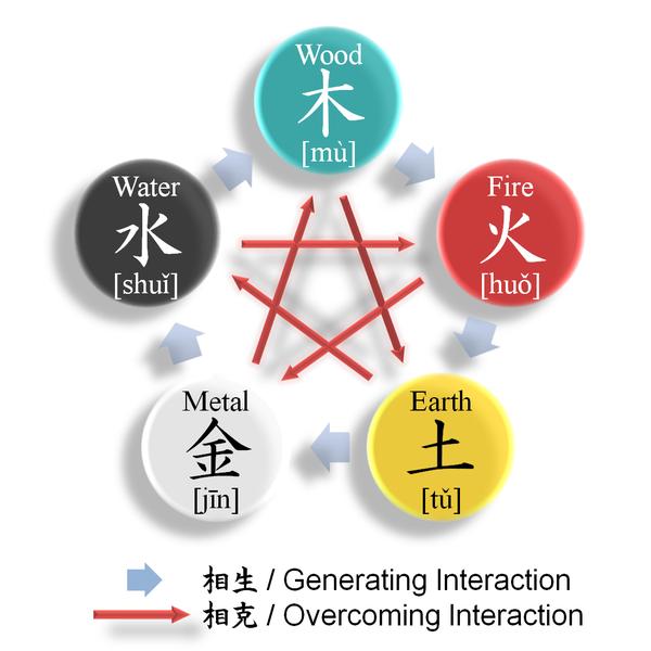 Onmyōdō, The Way of Yin and Yang 600px-Wu_Xing