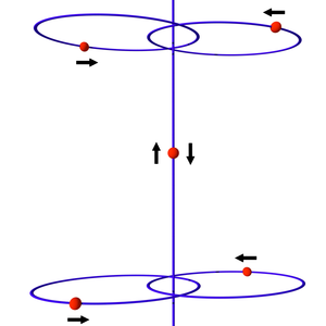 Painlevé conjecture - Jeff Xia's 5-body configuration consists of five point masses, with two pairs in eccentric elliptic orbits around each other and one mass moving along the line of symmetry. Xia proved that for certain initial conditions the final mass will be accelerated to infinite velocity in finite time. This proves the Painlevé conjecture for five bodies and upwards.