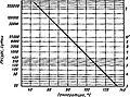 ГОСТ 7866.3-76 График зависимости между сроком службы и температурой судового кабеля.jpg
