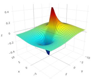 Yang–Mills equations