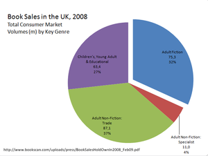 English: Book Sales in the UK, 2008: Total Con...