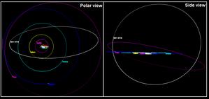 (471325) 2011 KT19 - Image: 2011 KT19 orbit views
