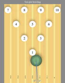 a bowling ball impacting the head pin at a point found to be optimum for  striking (assuming a right-handed release)  many believe—wrongly—that the  ideal