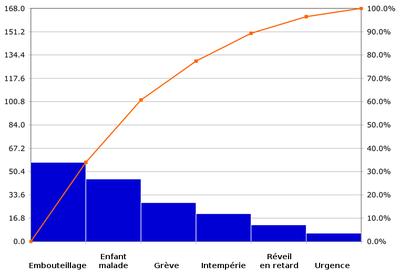 Diagramme de pareto wikipdia diagramme de pareto ccuart Choice Image