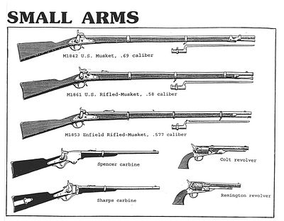 List of weapons in the American Civil War