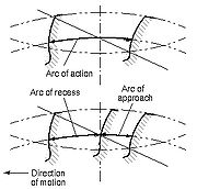 Arc of Action, ANSI/AGMA 1012-G05