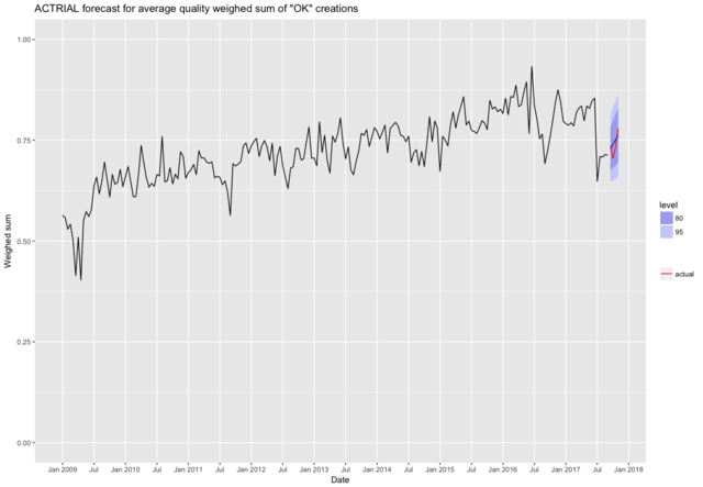 Actrial forecast quality avg weighed sum bimonthly.png