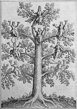 Johann Daniel Mylius - Illustration from Mylius' 1628 Anatomia auri