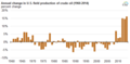 Annual change in U.S. field production of crude oil (1960-2014) (16831561348).png