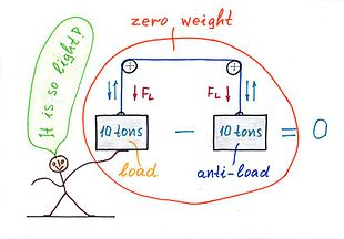 Circuit Idea/Revealing the Mystery of Negative Impedance