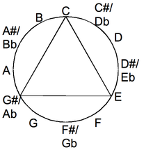 An equilateral triangle's corners represent the equally spaced notes of a major-thirds tuning, here E-C-G?. The triangle is circumscribed by the chromatic circle, which lists the 12 notes of the octave.
