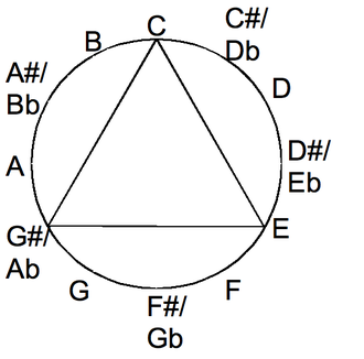 Identity (music) - 048 equals itself when transposed by 4 or 8 or when inverted