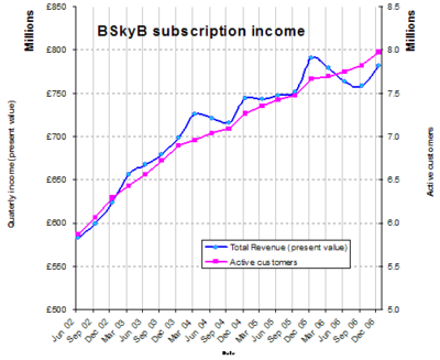 Chart showing constant upward trend of active customers with general upward tendency of total revenue, from June 2002 to December 2006