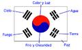 Bandera de Corea del Sur Explicada.png