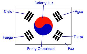 Resultado de imagen de bandera de corea del sur