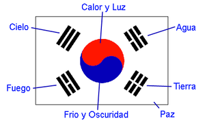 Bandera de corea del sur wikipedia la enciclopedia libre for Casa moderna corea