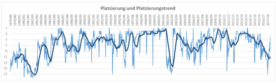 Bayer 04 - Statistik