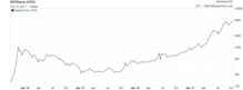 Storico del tasso di cambio col dollaro statunitense