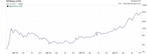 History of bitcoin - The price of a bitcoin reached US$1,139.9 on 4 January 2017. (semi logarithmic plot)