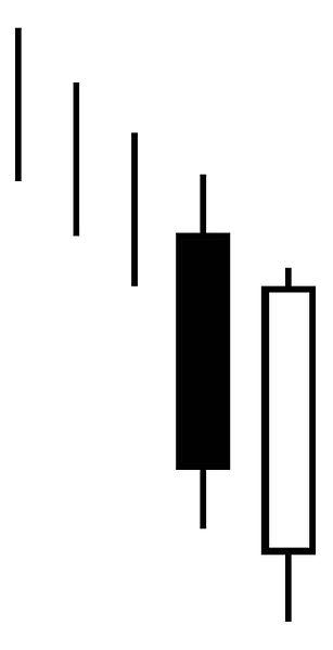 File:Candlestick pattern bullish penentrating lines.jpg