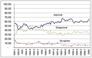 Clinton's approval ratings throughout his presidential career