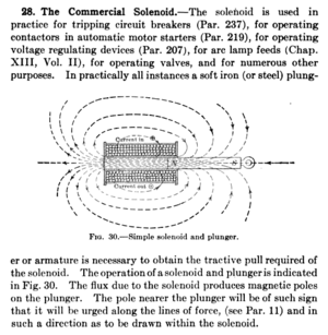 Solenoid - A 1920 explanation of a commercial solenoid used as an electromechanical actuator