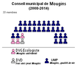 Conseil municipal Mougins 2008-2014.png