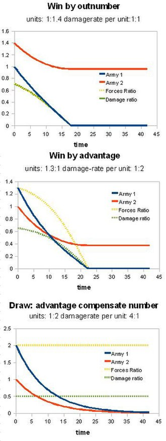 Force concentration - Idealized simulation of two forces damaging each other, neglecting all other circumstances than the 1) size of army 2) rate of damaging (killing). The plots illustrate the principle of Lanchester's laws.