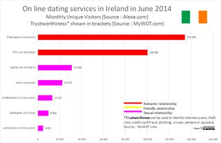 Best 20 Dating Agencies in Ireland | Last Updated June 2020