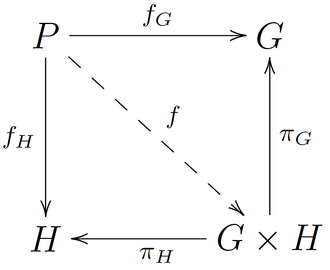Direct product of groups - Image: Direct Product Diagram