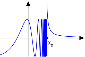 Limit of a function - The function without a limit, at an essential discontinuity