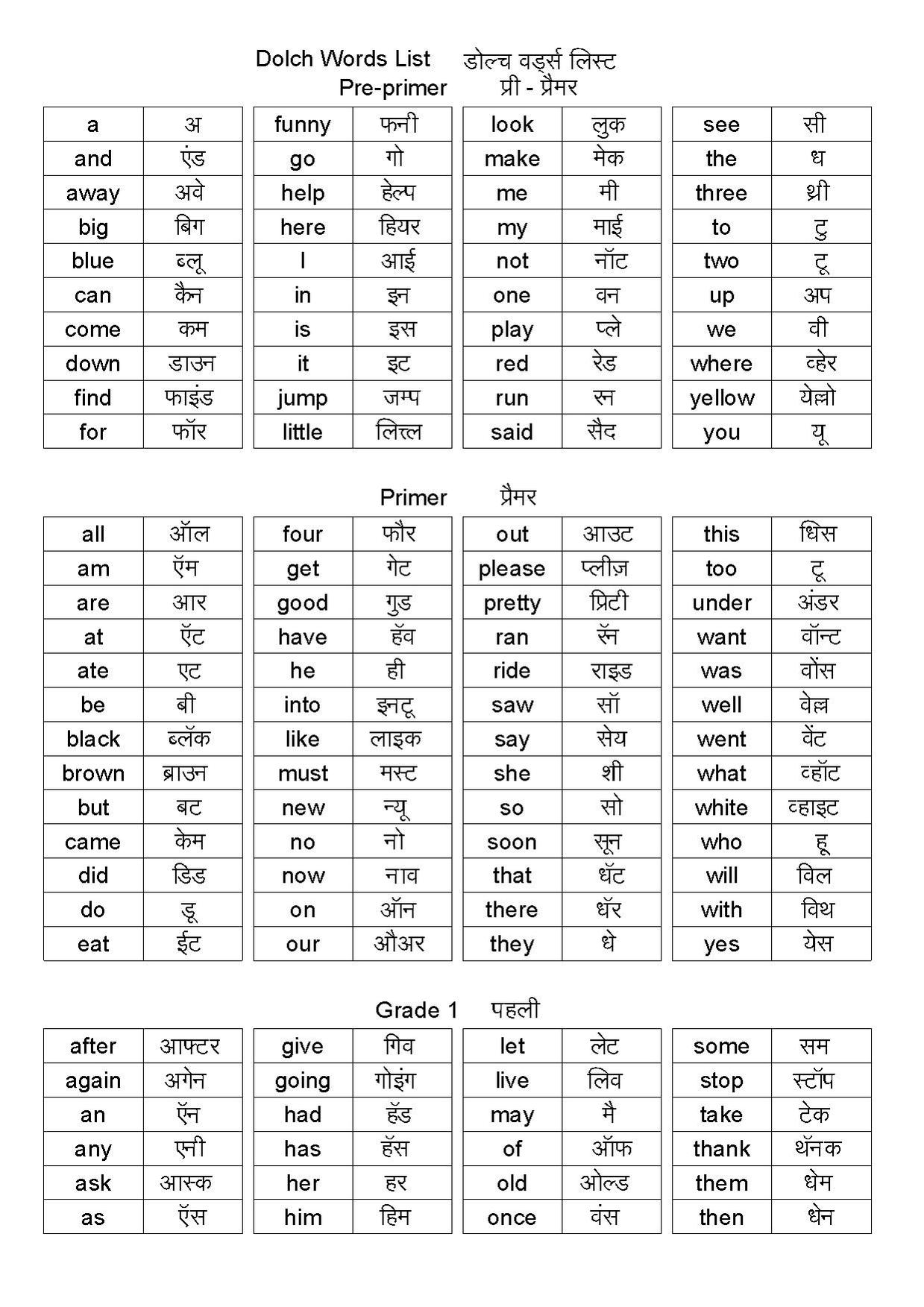 File:Dolch words list in hindi pdf - Wikimedia Commons