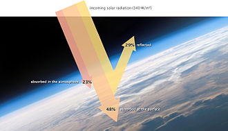 Radiative forcing - Incoming solar radiation