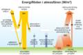 Energiflöden i atmosfären.png