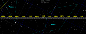 Eris (dwarf planet) - Seen from earth, Eris makes small loops in the sky through the constellation of Cetus