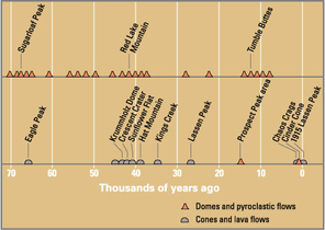 Eruptions in the Lassen area in the last 50,000 years.png