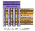 Estructura CGA Andalucia curso 2006 07.png