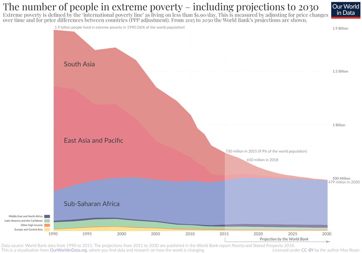 Extreme-Poverty-projection-by-the-World-Bank-to-2030.png
