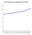 Food production per capita 1961-2005.png