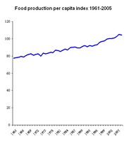 Growth in food production has been greater than population growth. Food per person increased during the 1961-2005 period.