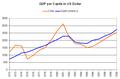 GDP per Capita Chile 1972-1990.PNG