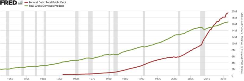 GDP to Federal debt of the United States.png