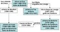 Genealogio Arturo la 2-a (Bretonio).png