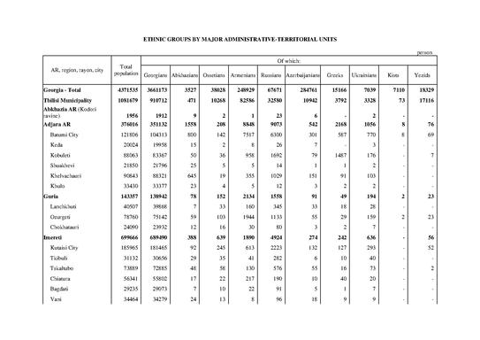 File:Georgia Census 2002- Ethnic group by major administrative ...