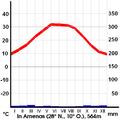 German Climate In Amenas.png
