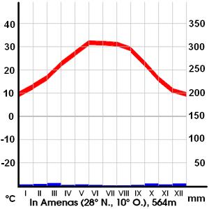 In Amenas - Climate In Amenas